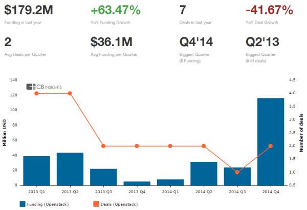 OpenStack investors