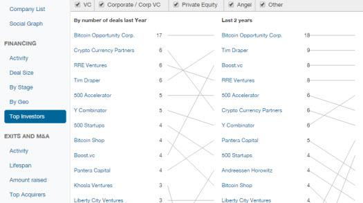 quant vc - top investors