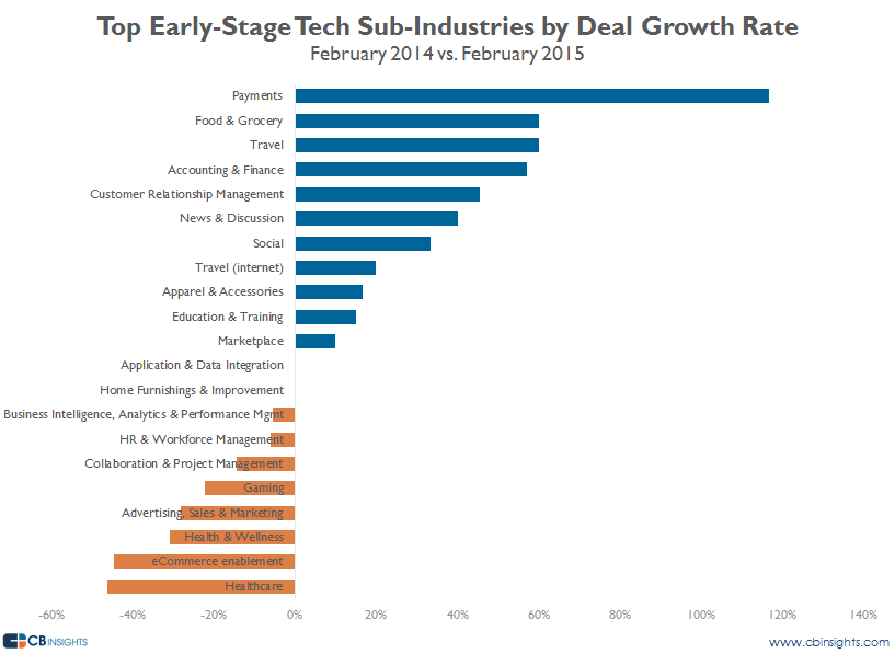 top earlystage sub industries deal growth rate feb15