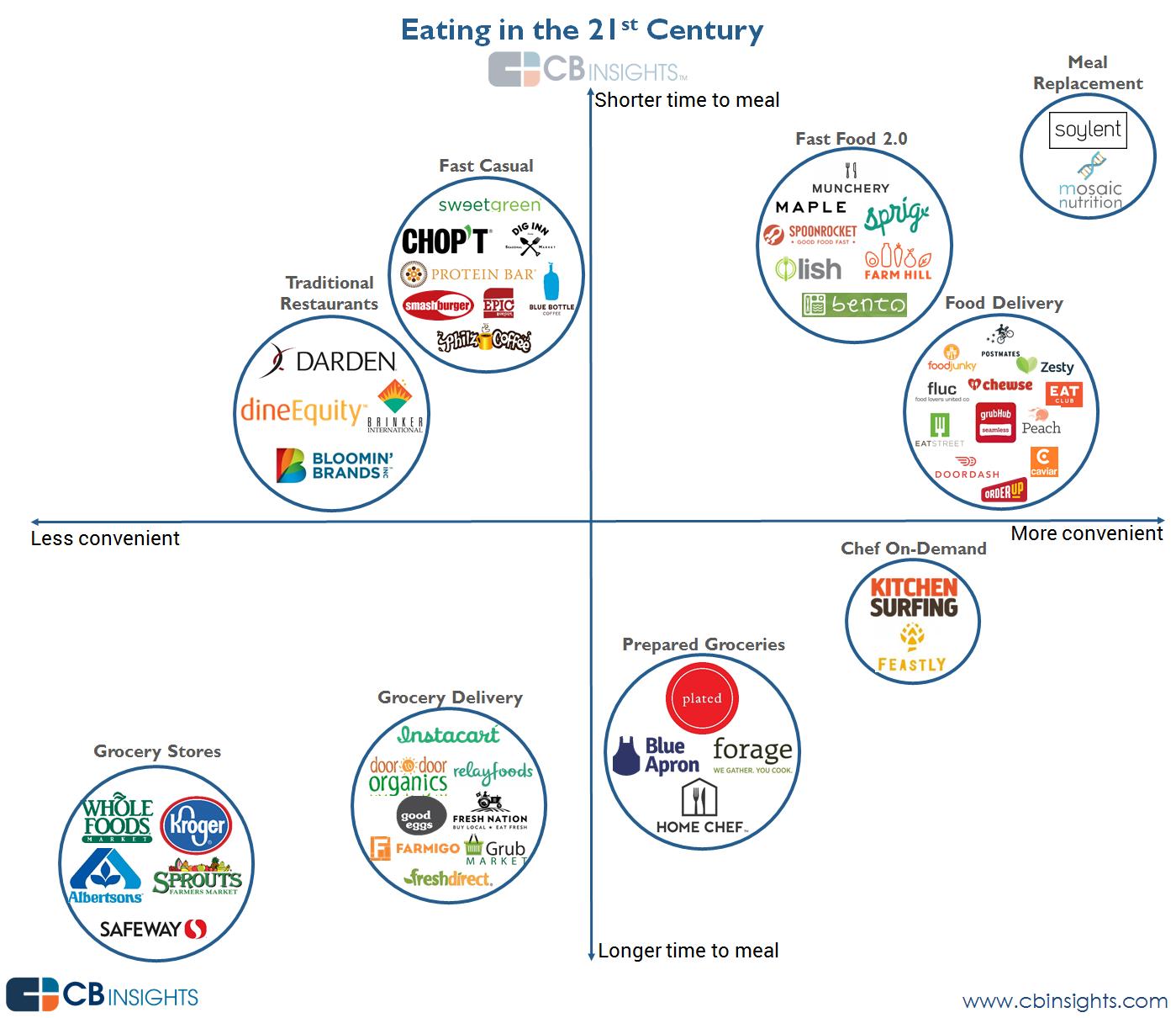 21st century eating quadrant v2