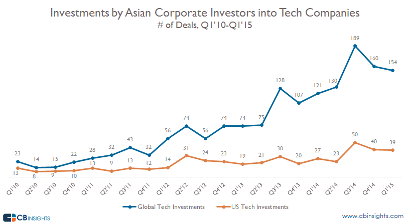 Asian Corporate Investments by Quarter