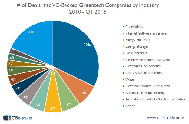 Deals by industry greentech q2015