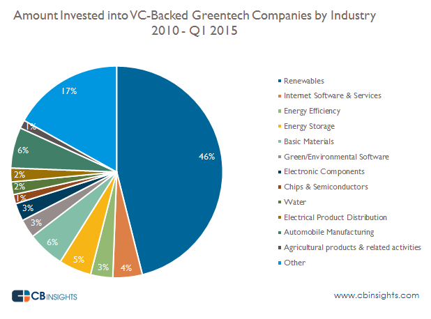 Dollars by industry greentech q2015