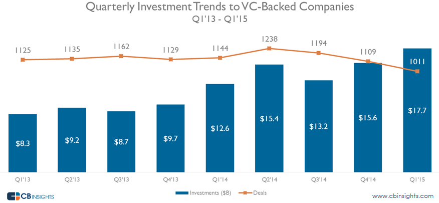 Funding into VC backed companies non-VC