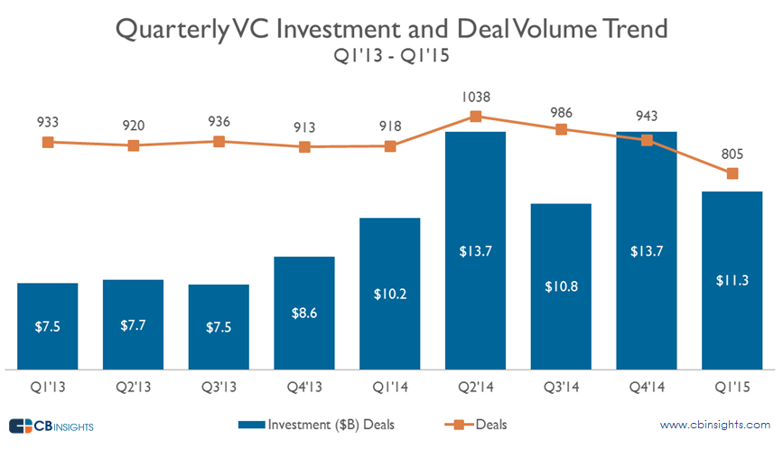 Funding into VC backed companies