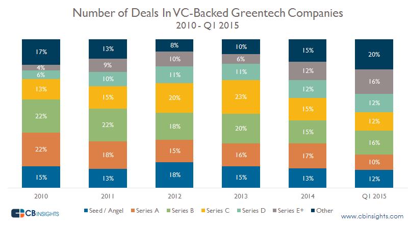 Greentech Deals by Series q12015