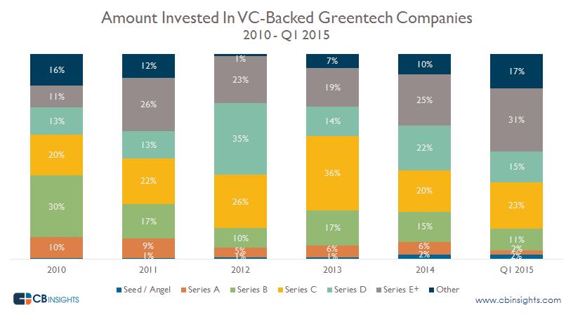 Greentech Dollars by Series q12015