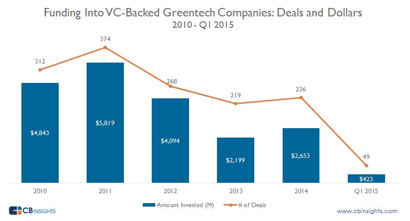Greentech Funding Deals and Dollars q12015