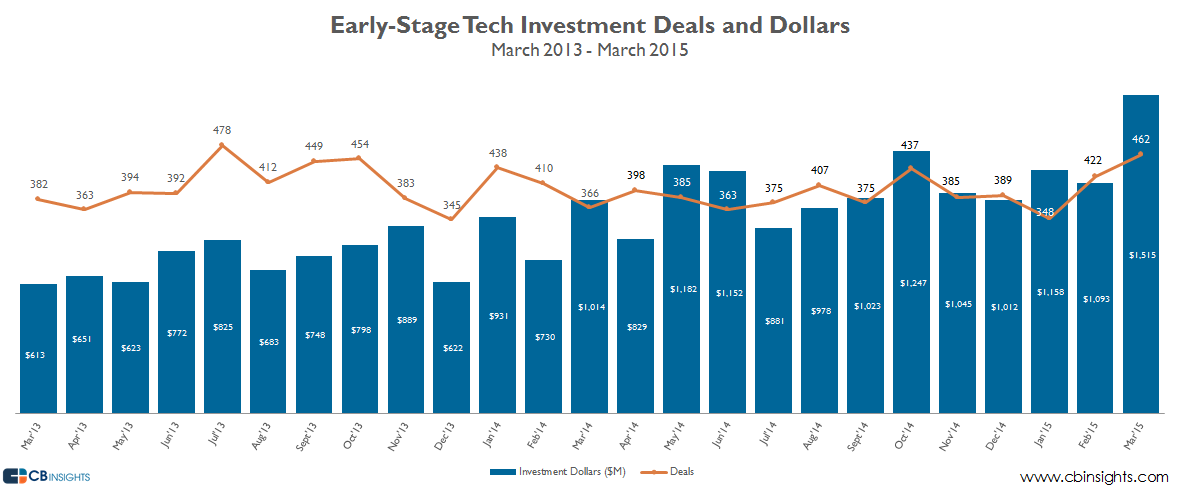March Deals and Dollars early-stage tech