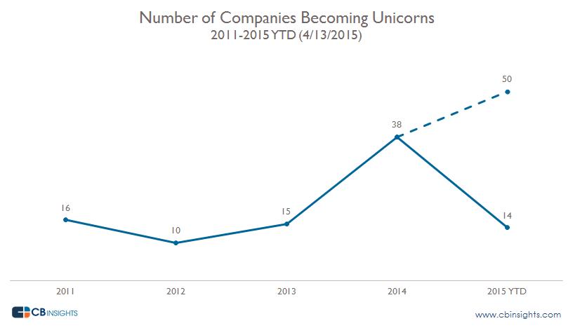 Number of Unicorns per year Q115