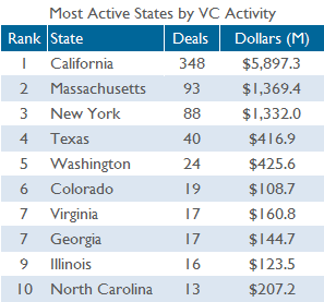 State VC activity