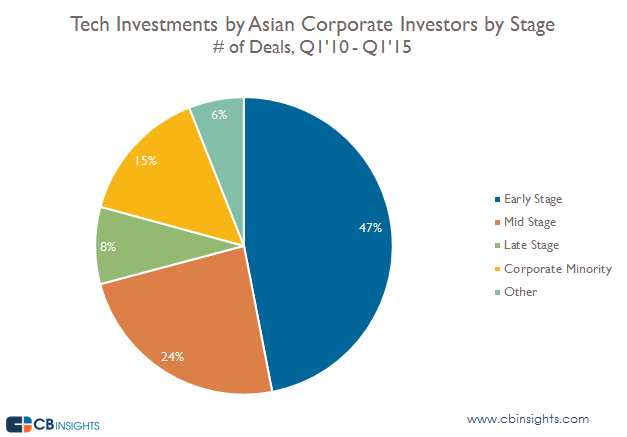 Tech Corporate Investments by Stage