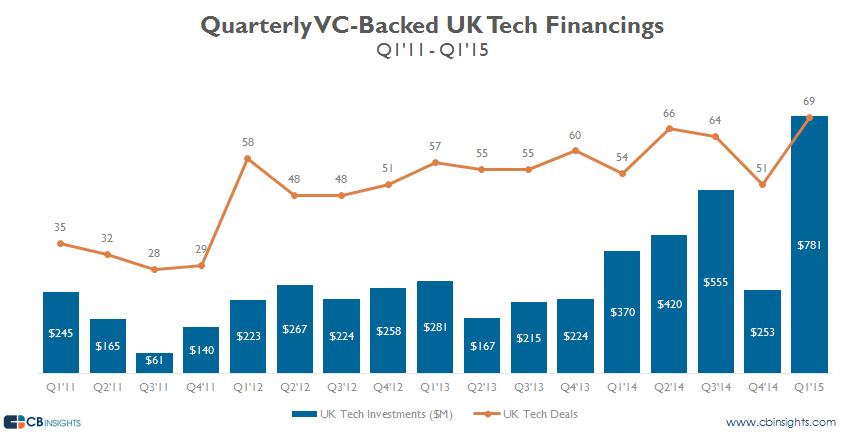UK tech q115