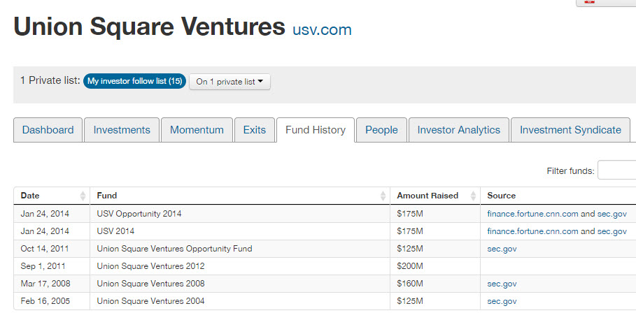 union square ventures fund size