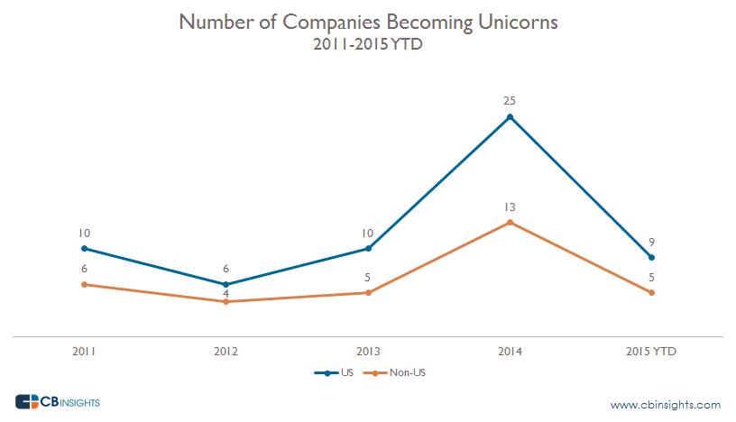Unicorn US vs Non US By Year