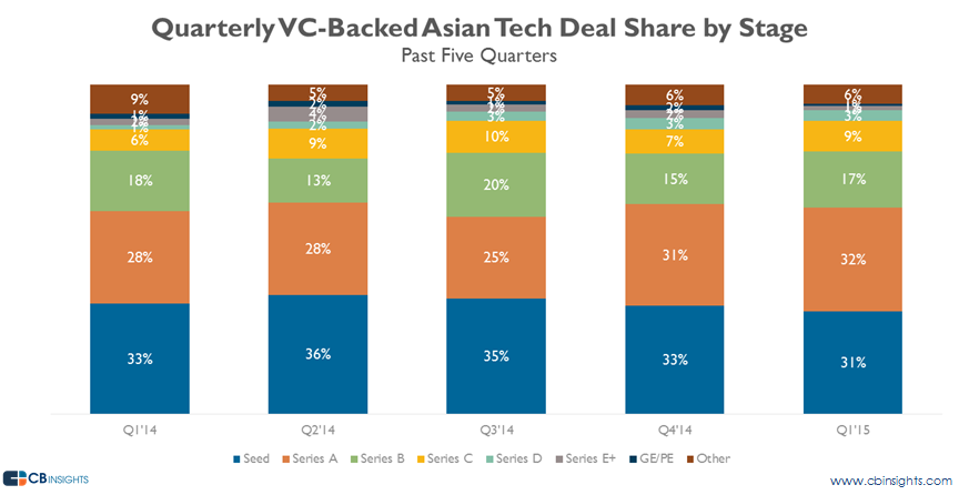 asia dealshare stage q115