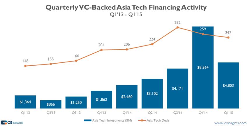 asia quarterly funding q115