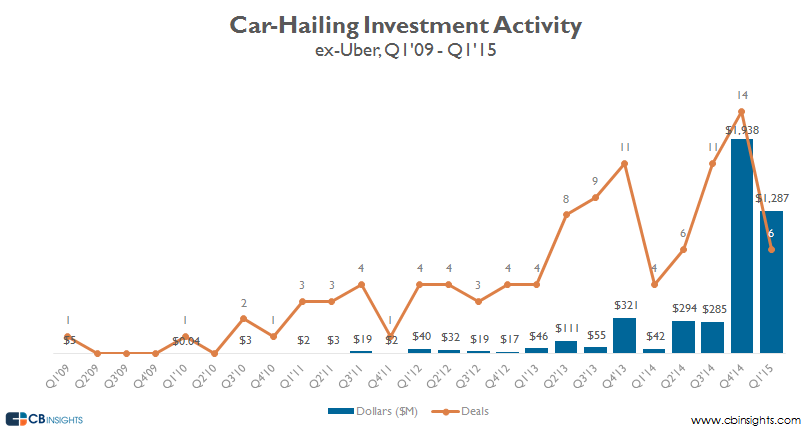 car hailing investment activity ex uber v2