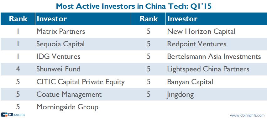 china most active q115
