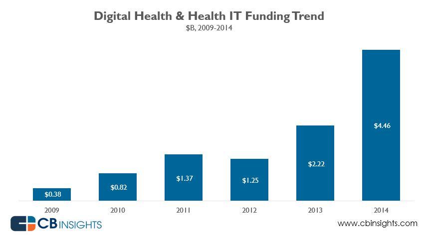 digitalhealth2014funding