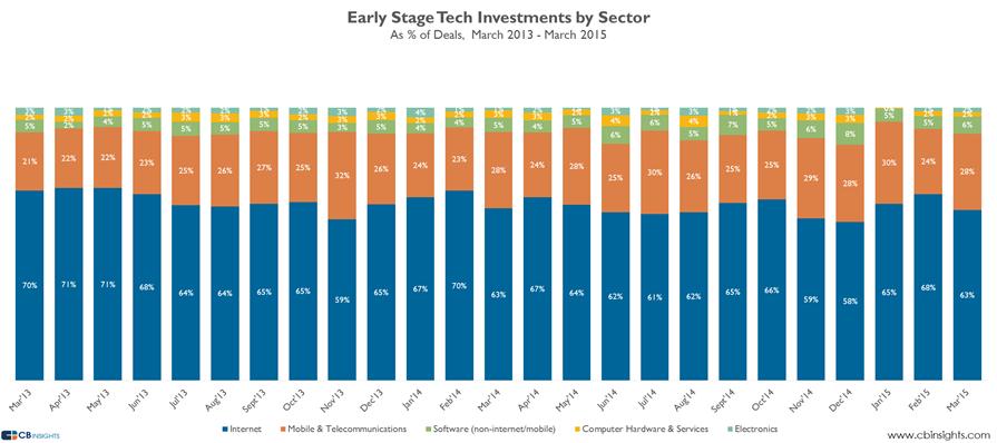 earlystage sector deals mar15