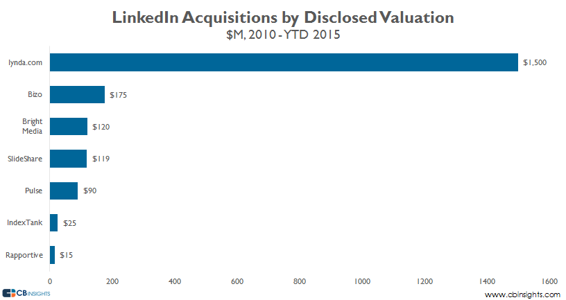 linkedin valuation spikes