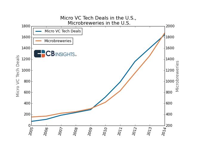 microbreweries cbi funding