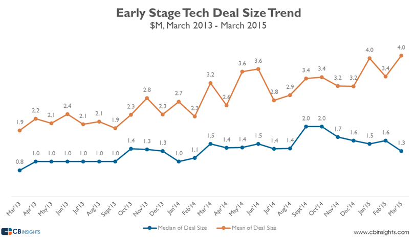 overall early stage mar15