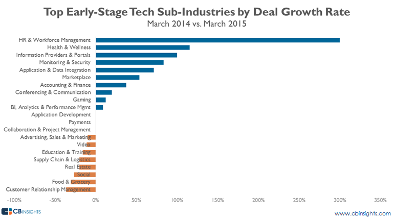 top subinds march15 early stage