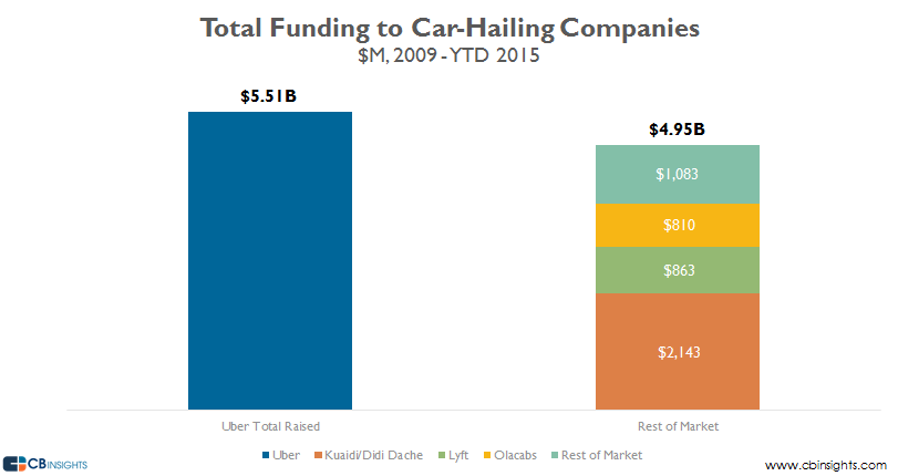 total funding to car hailing companies since 2009 v2