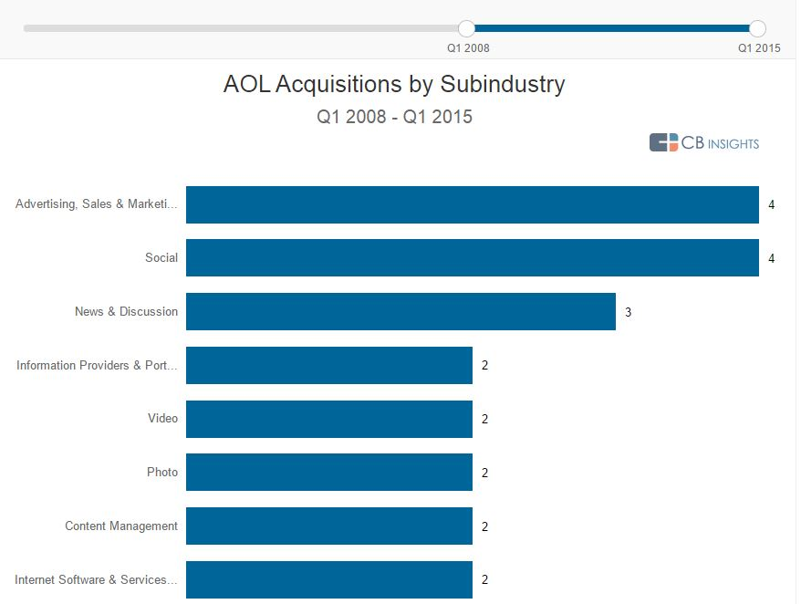 AOL Acquisitions by Industry