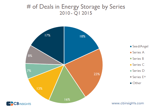 Energy Storage Deals by Series