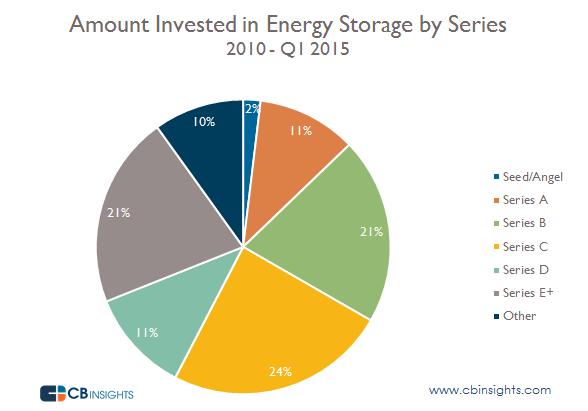 Energy Storage Dollars by Series