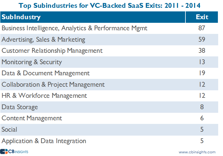 Industries for Exits Tibco