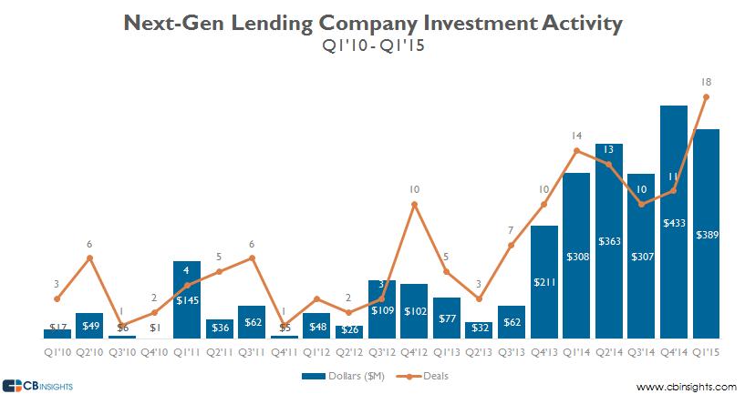 Next gen lending funding investments