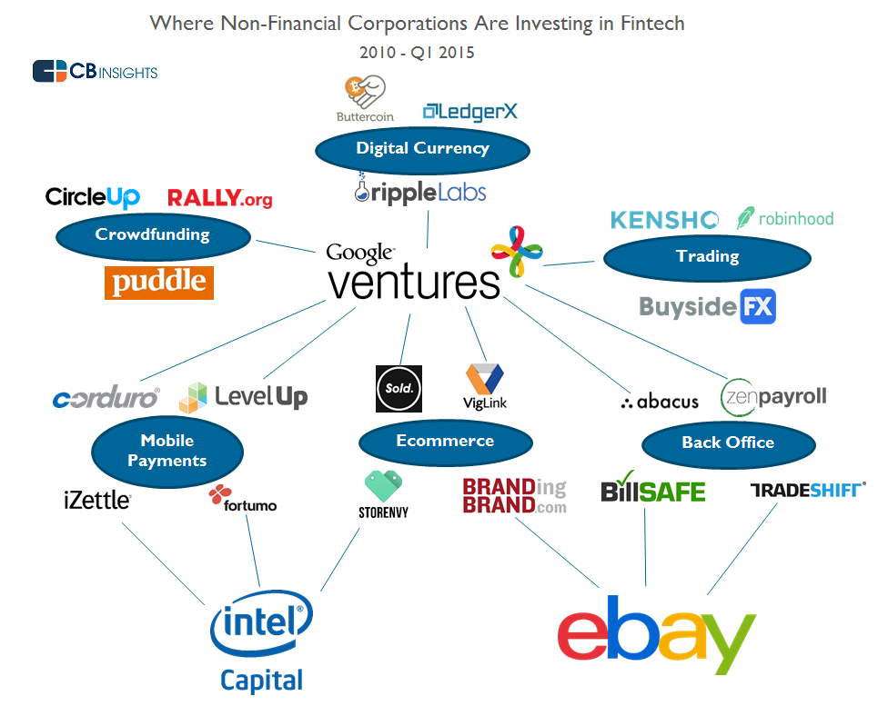 Non financial corporations investing in fintech