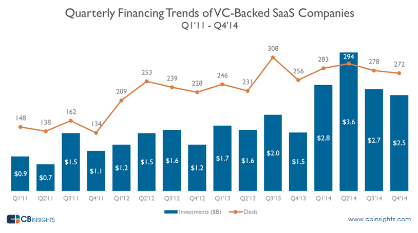 Quarterly SaaS funding Tibco