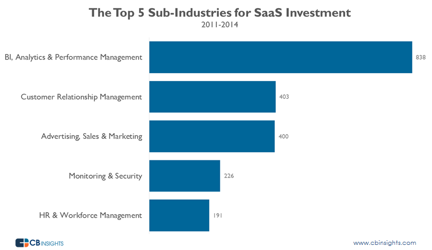 SaaS by Sub Industry Tibco Report