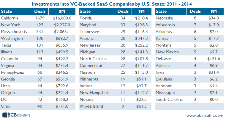 SaaS investments by State