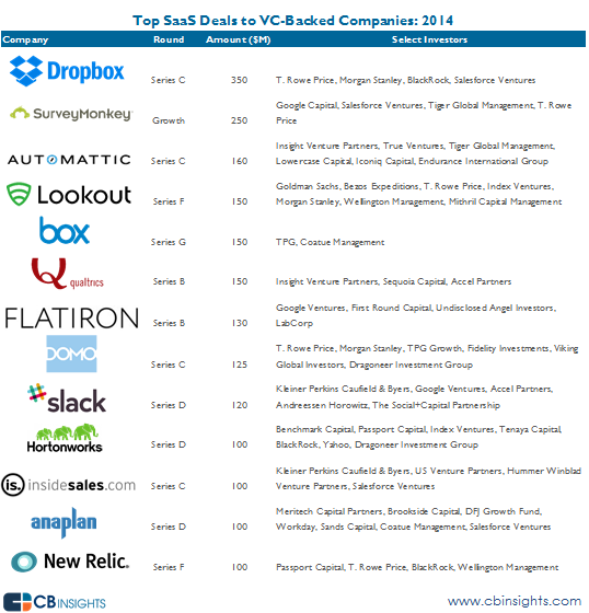 Top SaaS Deals VC backed Companies