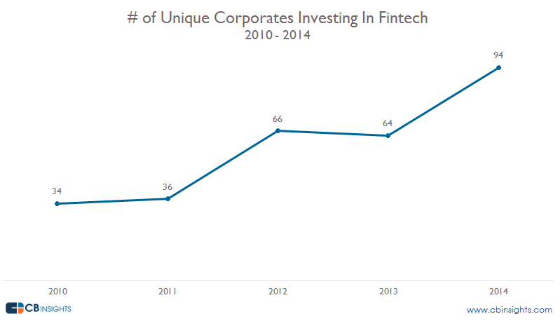 Unique Corporates Investing In Fintech