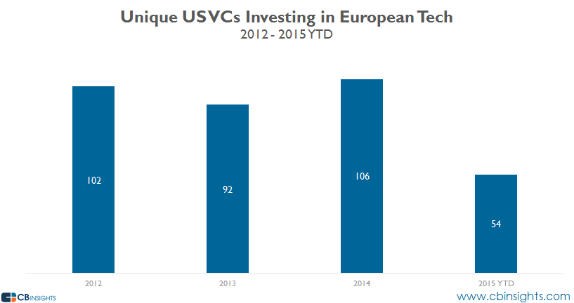 Unique US VCs Investing in EU Tech