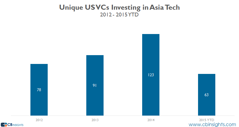 Unique US vcs in Asia Tech 15