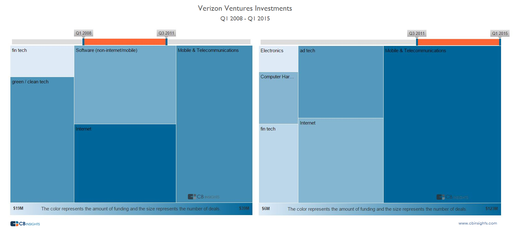 Verizon Venture Investments