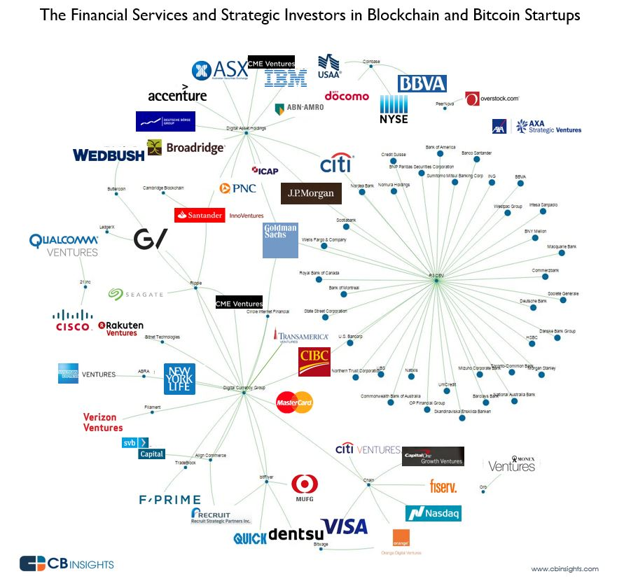 The Most Active Financial Services Firms and Strategics Investing in Bitcoin Startups