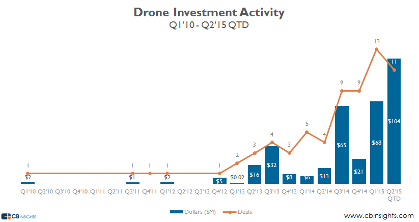 drone funding activity