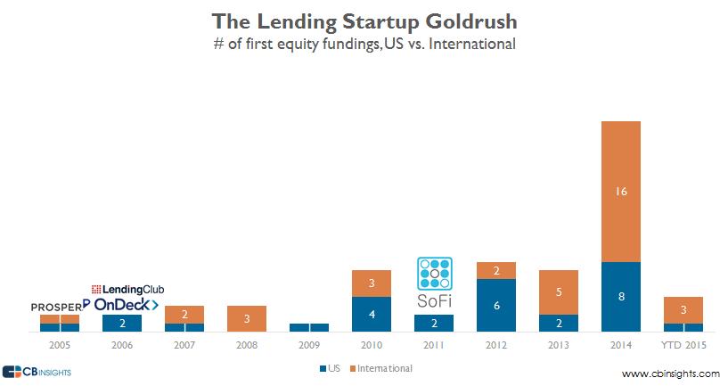 lending startup goldrush first financings v2