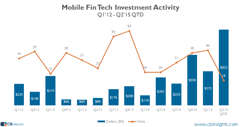 mobile fin tech investment trend