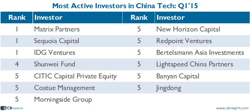 most active china investors q115
