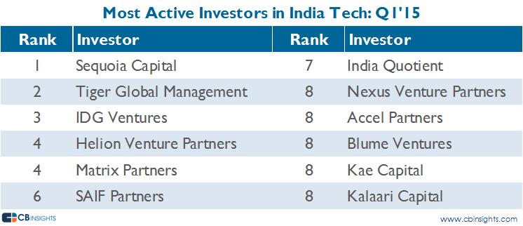 most active india q115